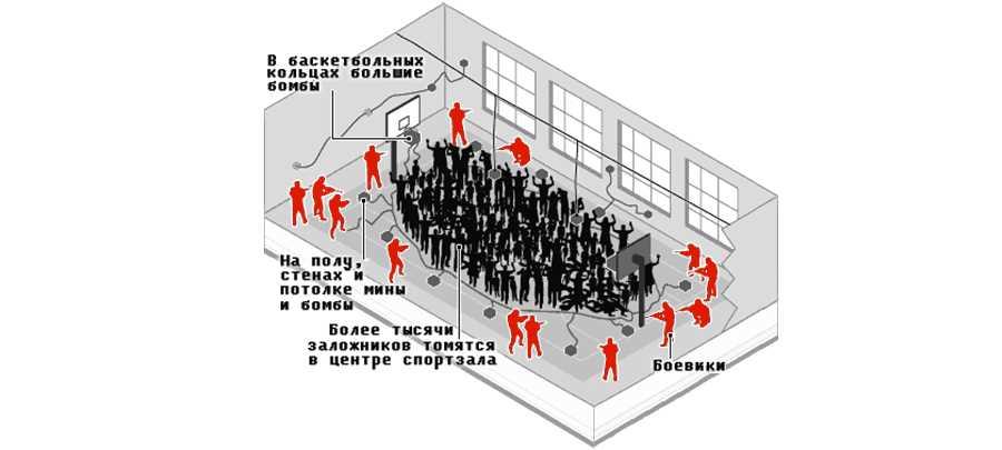 Схема минирования спортзала
