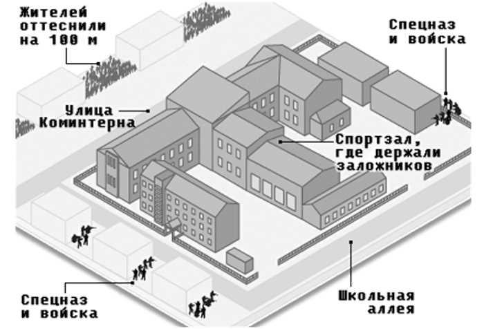 Расположение федеральных войск до штурма